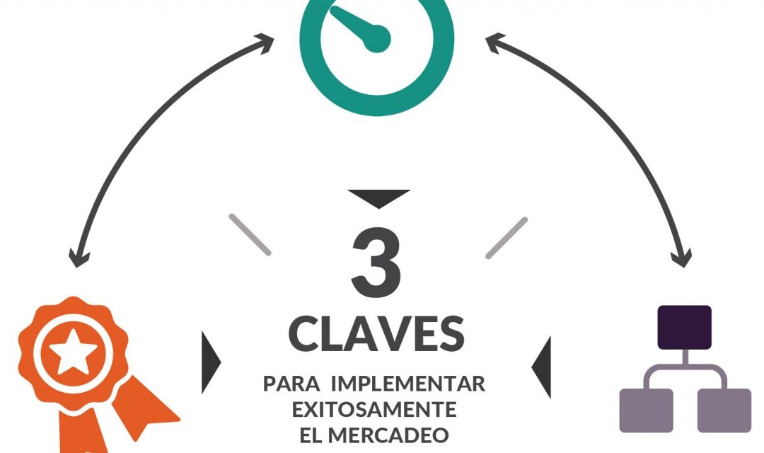 Mercadeo de contenidos: 3 claves para implementarlo exitosamente