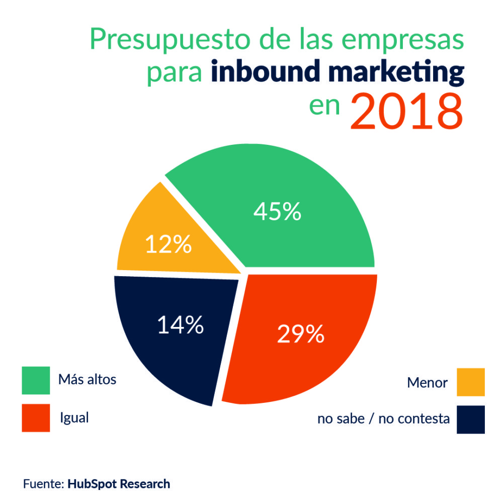 El inbound marketing cobra fuerza como estrategia